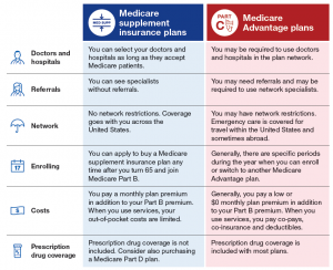 Some differences between Medicare Supplement and Medicare Advantage coverage.