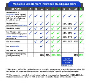 An overview of the different Medicare Supplement plans and what they cover.
