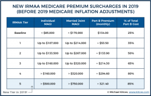 2019 Medicare premiums are going up based on income.