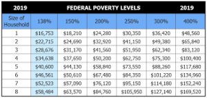 2019 Federal Poverty Levels