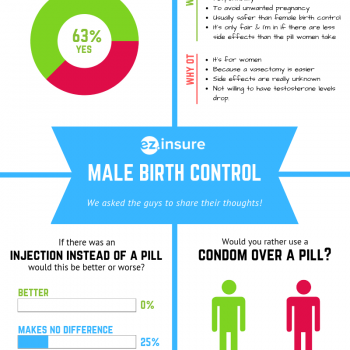 Chart comparing the different answers from men to questions about male birth control