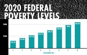 poverty level graph for medicare and medicaid
