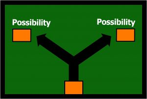 picture with a road and 2 arrows poiting to an orange box with possibility written above it
