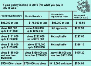 chart with different income ranges and monthly part b premiums.