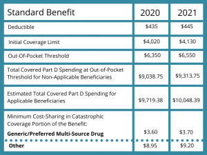 medicare part d benefit chart