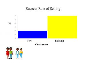 graph of the percentage of selling to new and existing customers.