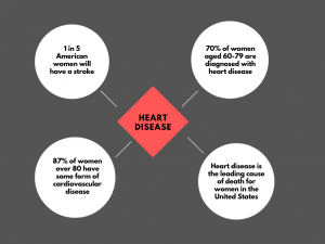 graph of heart disease with stats in each bubble.