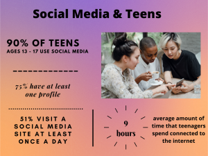 graph with different social media stats for teens