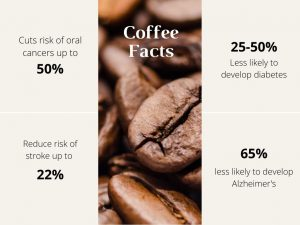 coffee facts inforgraphic