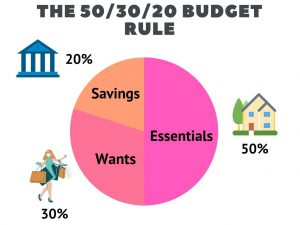 50/30/20 budget rule infographic
